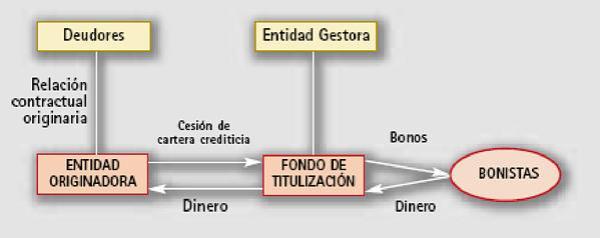 TITULIZACIÓN ALONSO & WEBER